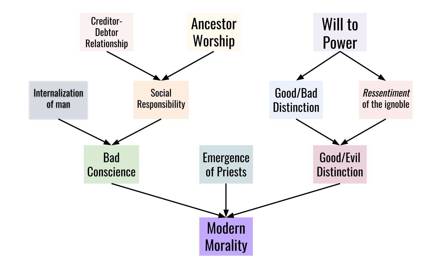 friedrich nietzsches genealogy of modern morality  digital essays